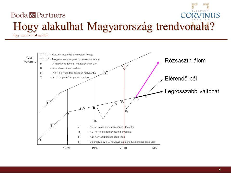 Hogy alakulhat Magyarország trendvonala? Egy trendvonal modell 4 Legrosszabb változat Rózsaszín álom Elérendő cél