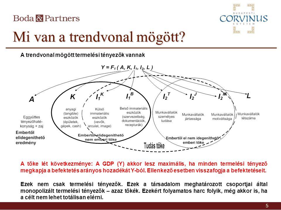 Mi van a trendvonal mögött? 5 Ezek nem csak termelési tényezők. Ezek a társadalom meghatározott csoportjai által monopolizált termelési tényezők – aza