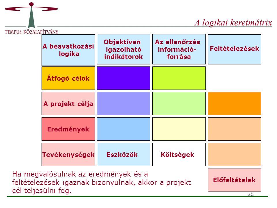 20 Átfogó célok A projekt célja Eredmények TevékenységekEszközökKöltségek Előfeltételek A beavatkozási logika Objektíven igazolható indikátorok Az ell