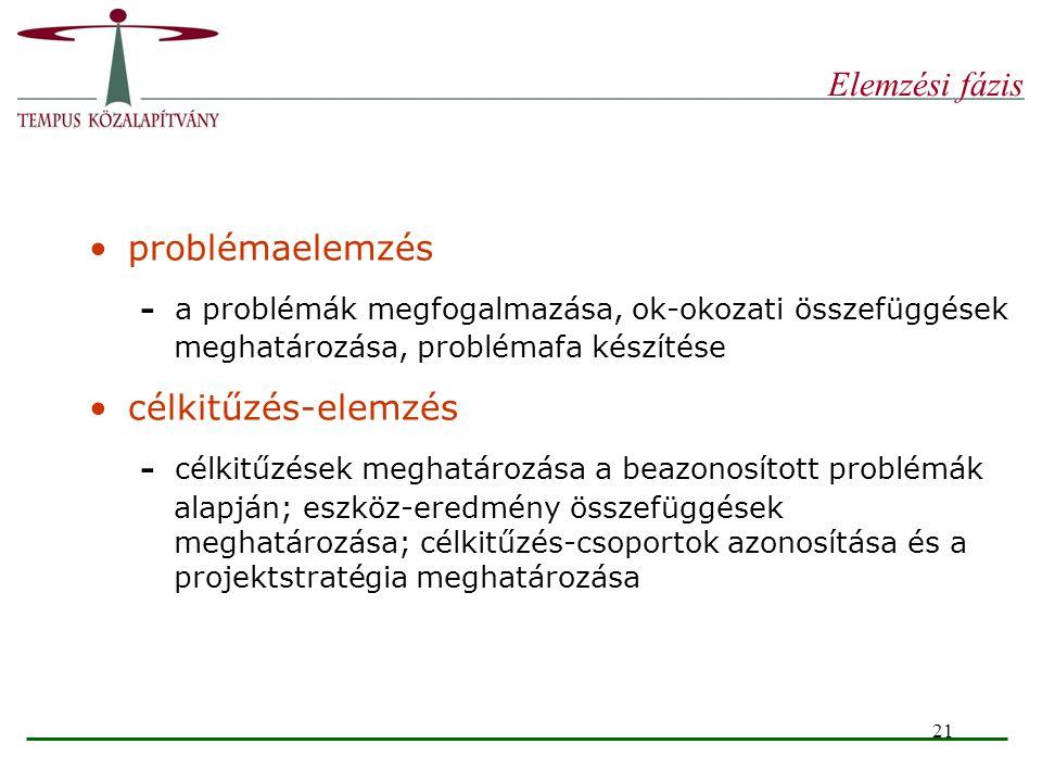 21 Elemzési fázis problémaelemzés - a problémák megfogalmazása, ok-okozati összefüggések meghatározása, problémafa készítése célkitűzés-elemzés - célk