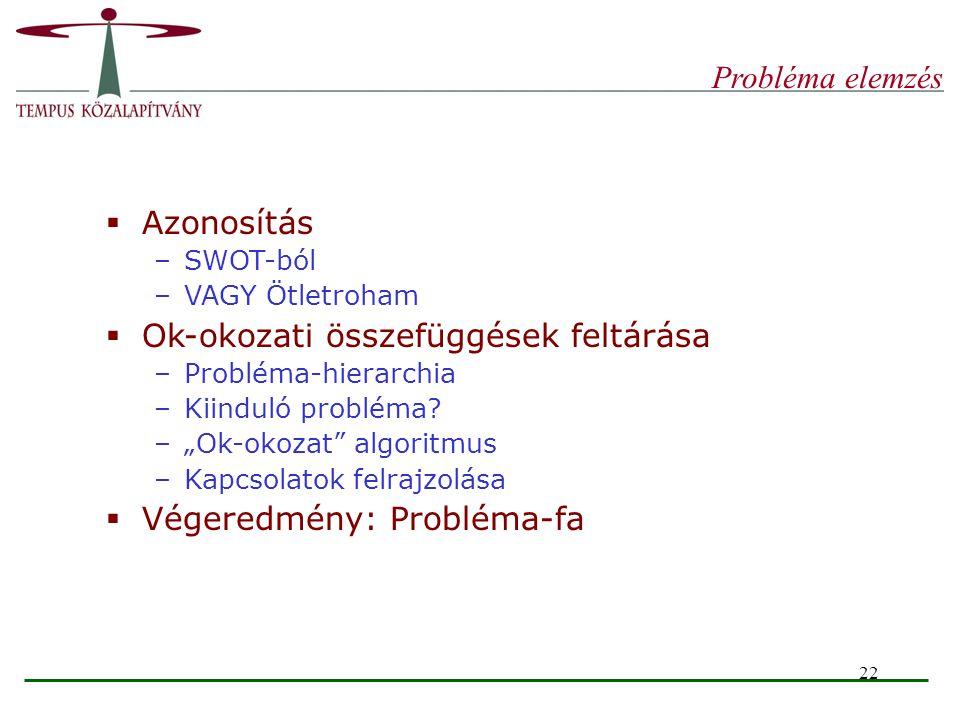 """22 Probléma elemzés  Azonosítás –SWOT-ból –VAGY Ötletroham  Ok-okozati összefüggések feltárása –Probléma-hierarchia –Kiinduló probléma? –""""Ok-okozat"""""""