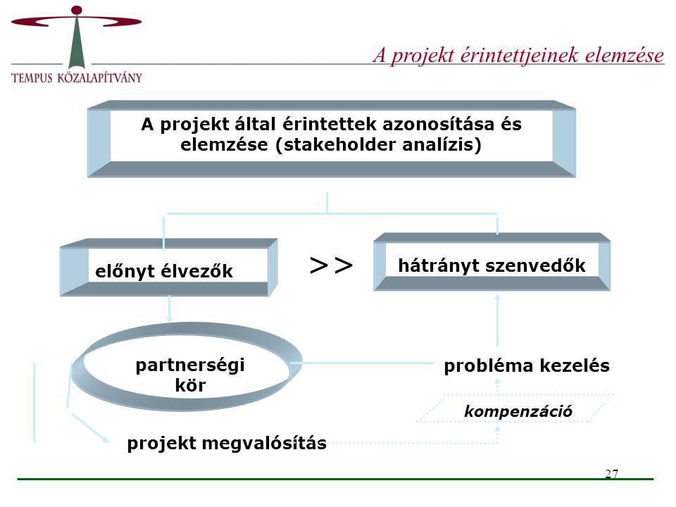 27 A projekt által érintettek azonosítása és elemzése (stakeholder analízis) hátrányt szenvedők előnyt élvezők probléma kezelés partnerségi kör projek