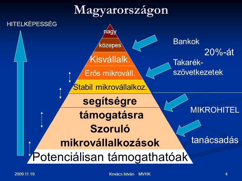 2009.11.19. 4 Kovács István MVHK Magyarországon nagy közepes Kisvállalk. Erős mikrováll. Stabil mikrovállalkoz. segítségre támogatásra Szoruló mikrová