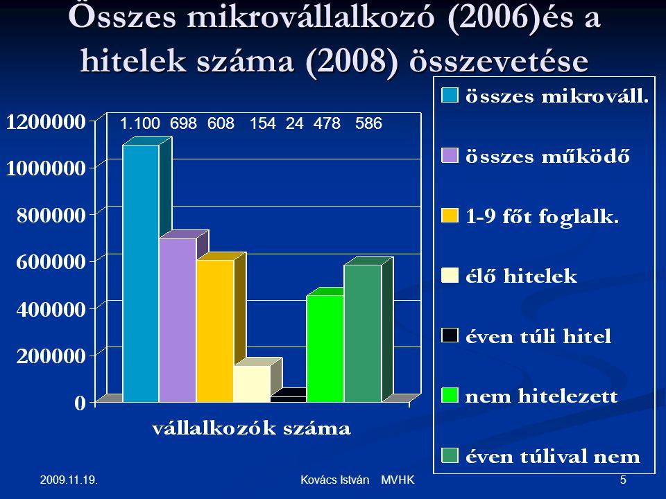 2009.11.19. 5 Kovács István MVHK Összes mikrovállalkozó (2006)és a hitelek száma (2008) összevetése 1.100 698 608 154 24 478 586