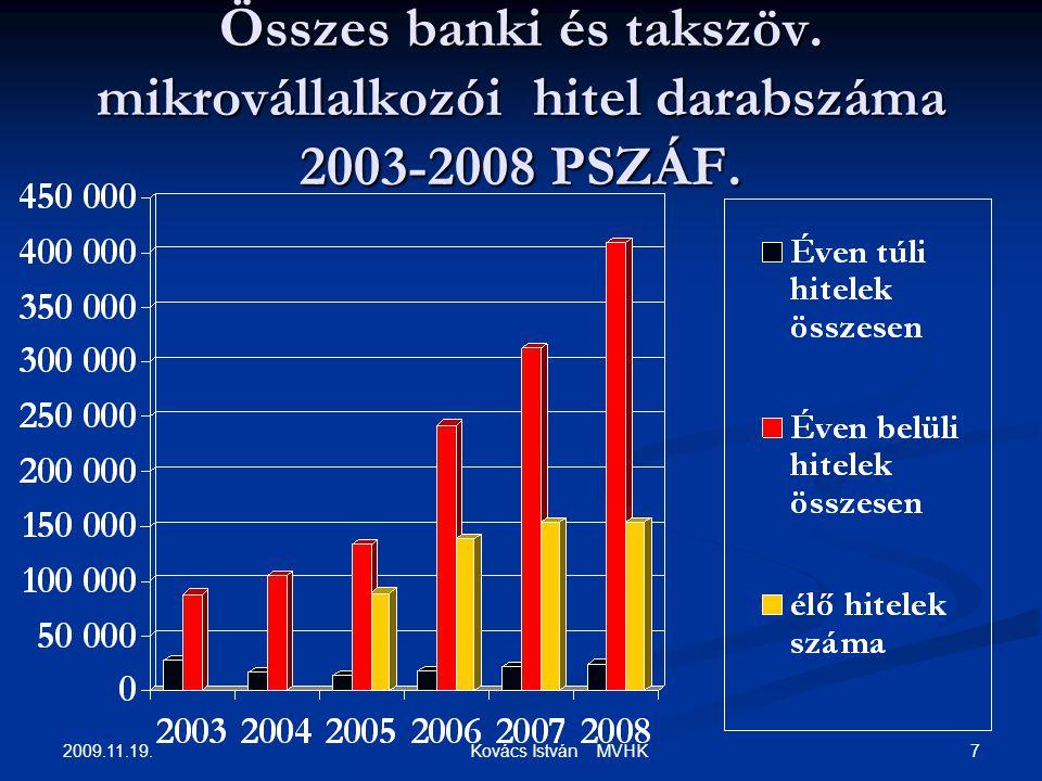2009.11.19. 7 Kovács István MVHK Összes banki és takszöv. mikrovállalkozói hitel darabszáma 2003-2008 PSZÁF.
