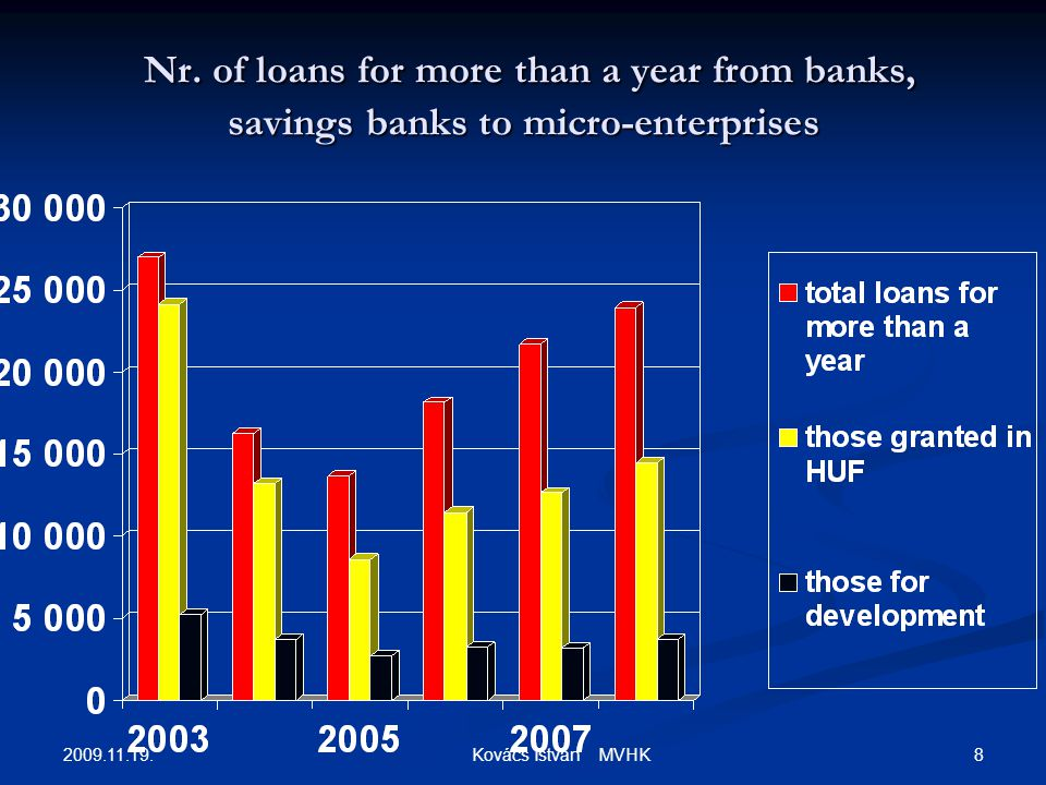 2009.11.19. 8 Kovács István MVHK Nr. of loans for more than a year from banks, savings banks to micro-enterprises Nr. of loans for more than a year fr
