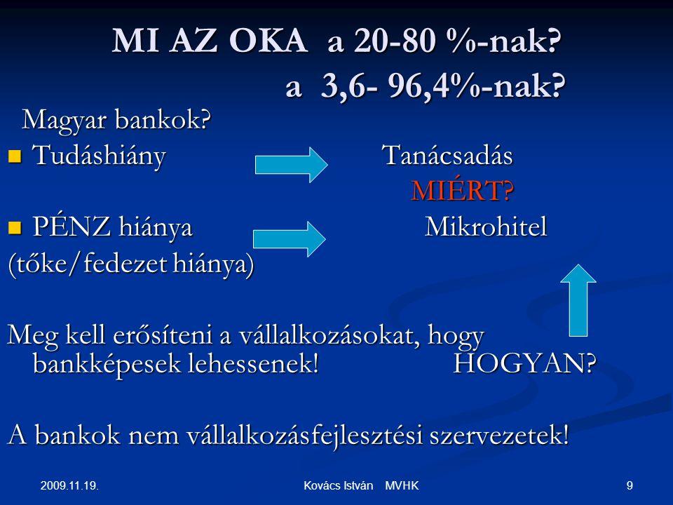 2009.11.19. 9 Kovács István MVHK MI AZ OKA a 20-80 %-nak? a 3,6- 96,4%-nak? Magyar bankok? Magyar bankok? Tudáshiány Tanácsadás Tudáshiány Tanácsadás