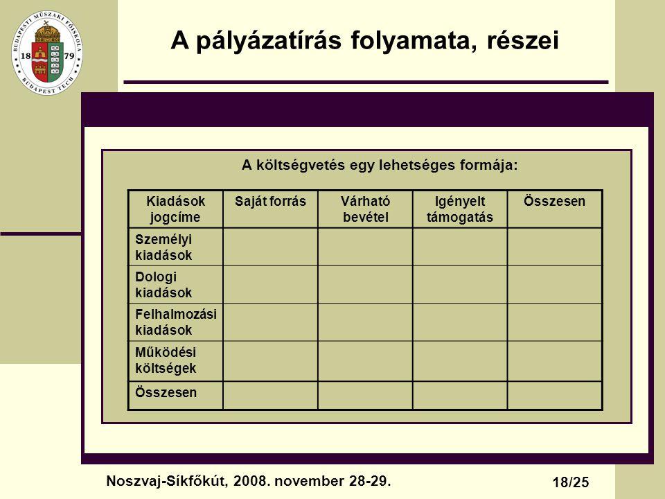 A pályázatírás folyamata, részei A költségvetés egy lehetséges formája: 18/25 Noszvaj-Síkfőkút, 2008. november 28-29. Kiadások jogcíme Saját forrásVár