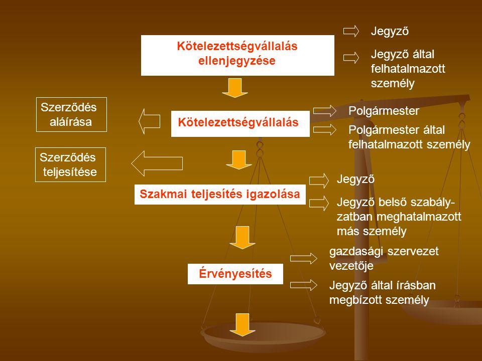 Kötelezettségvállalás ellenjegyzése Kötelezettségvállalás Szakmai teljesítés igazolása Érvényesítés Szerződés aláírása Szerződés teljesítése Jegyző Je