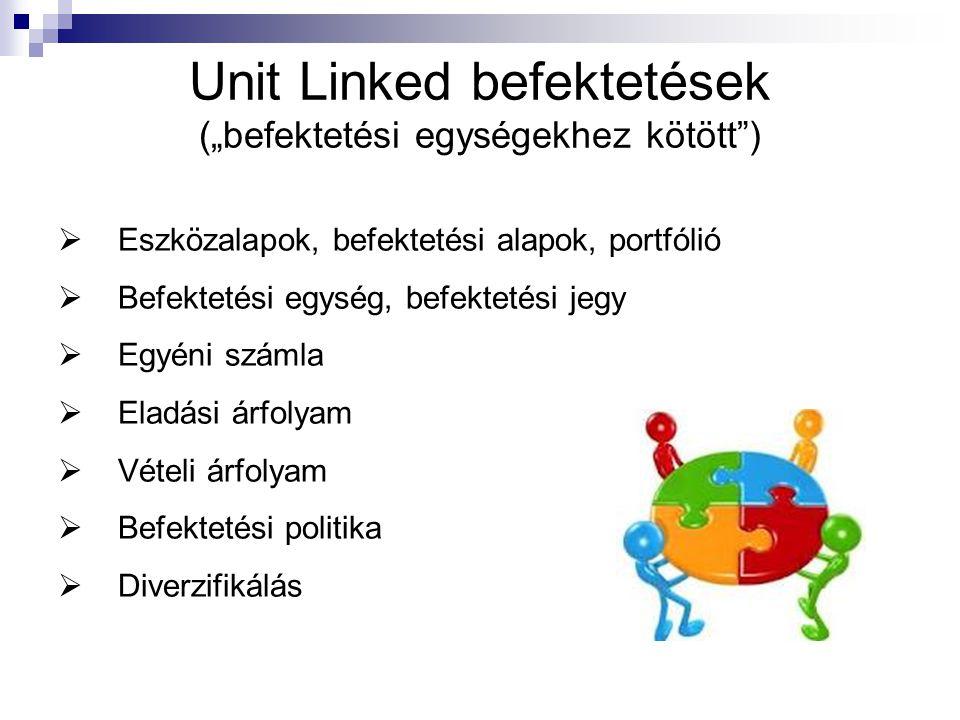 """Unit Linked befektetések (""""befektetési egységekhez kötött"""")  Eszközalapok, befektetési alapok, portfólió  Befektetési egység, befektetési jegy  Egy"""