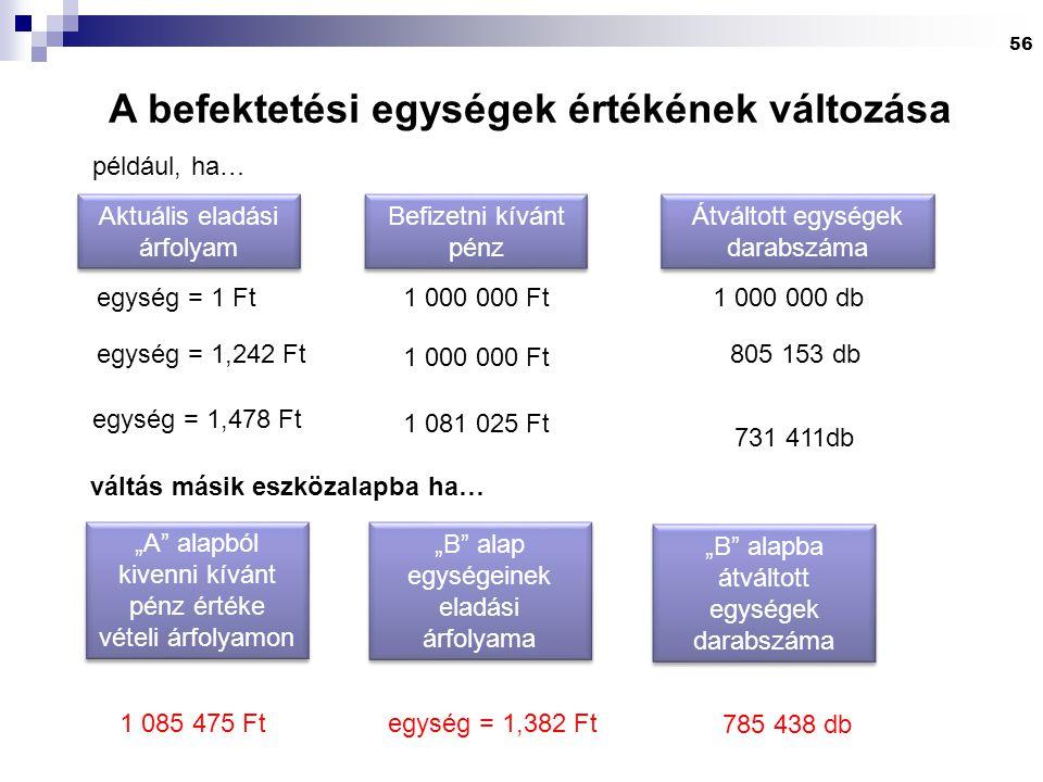 56 A befektetési egységek értékének változása 1 000 000 db 1 000 000 Ft egység = 1 Ft 805 153 dbegység = 1,242 Ft 731 411db egység = 1,478 Ft egység =