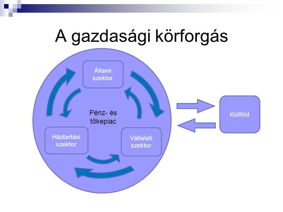 A gazdasági körforgás Vállalati szektor Háztartási szektor Állami szektor Külföld Pénz- és tőkepiac