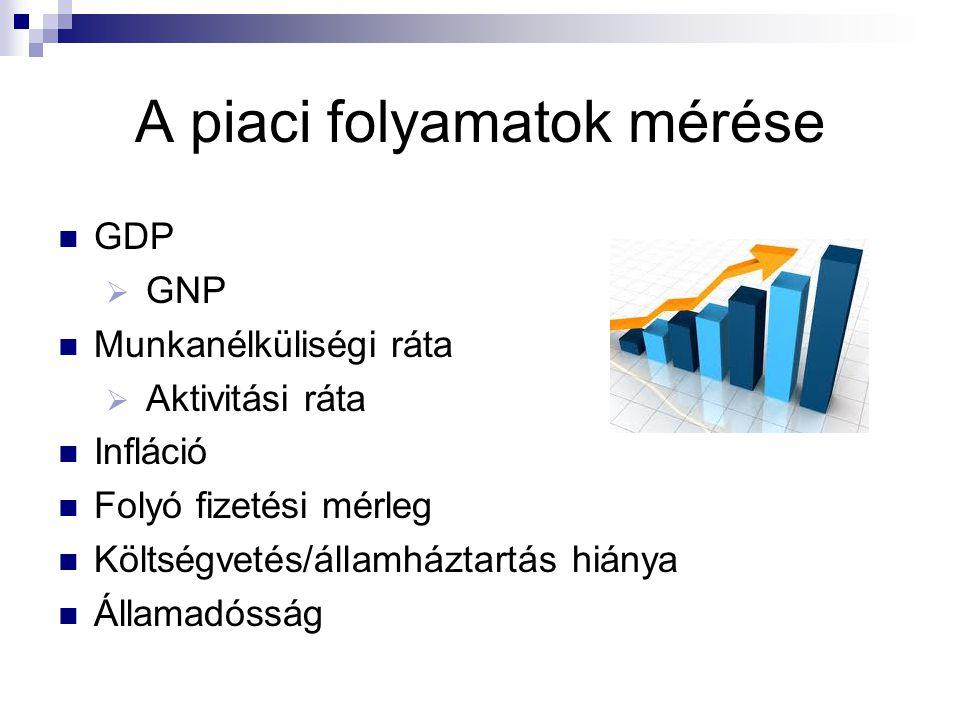 A piaci folyamatok mérése GDP  GNP Munkanélküliségi ráta  Aktivitási ráta Infláció Folyó fizetési mérleg Költségvetés/államháztartás hiánya Államadó