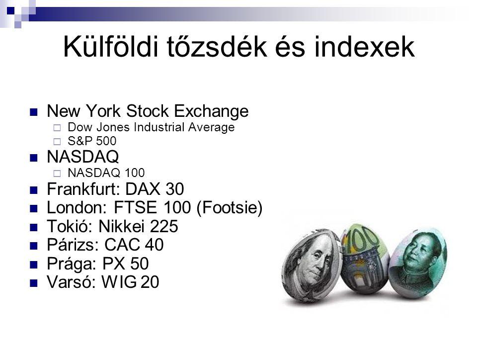 Külföldi tőzsdék és indexek New York Stock Exchange  Dow Jones Industrial Average  S&P 500 NASDAQ  NASDAQ 100 Frankfurt: DAX 30 London: FTSE 100 (F