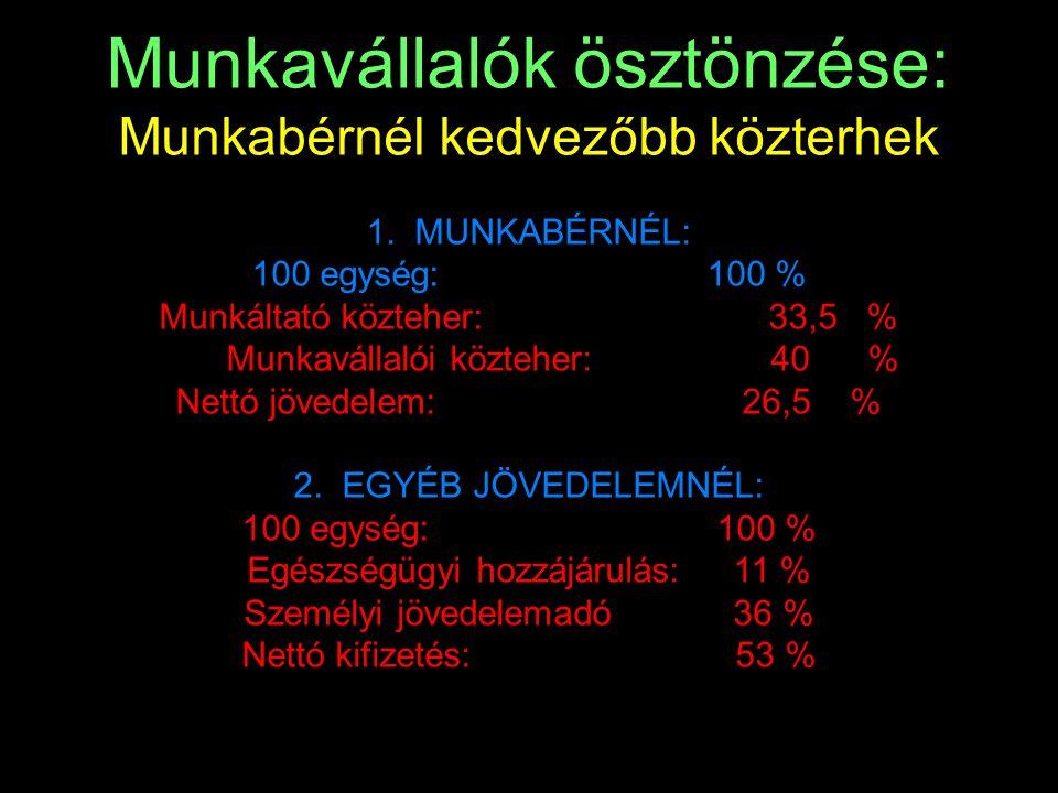 Munkavállalók ösztönzése: Munkabérnél kedvezőbb közterhek 1. MUNKABÉRNÉL: 100 egység: 100 % Munkáltató közteher: 33,5 % Munkavállalói közteher: 40 % N