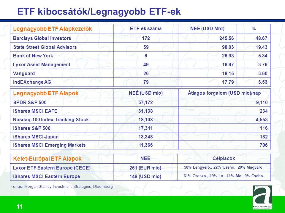 12 ETF Alapok előnyei  Egyetlen tranzakcióval diverzifikált portfolió hozható létre  Pontosan meghatározott portfolió összetétel  Folyamatos tőzsdei kereskedés és napon belüli indikatív nettó eszközérték számítás  Másodpercek alatt teljesülő megbízás  Alacsony költségszint Nemzetközi ETF-ek átlagos költségszintje: 56 bp Nyílt végű nemzetközi indexkövető alapok : 95 bp Aktív nyílt végű részvényalapok: 189 bp (forrás: Morningstar, Morgan Stanley)  Megfelelő likviditás: Árjegyzői rendszer