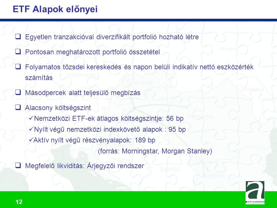 13 BUX ETF kibocsátása  2006.február: BÉT pályázatot hirdet BUX ETF kibocsátására  2006.