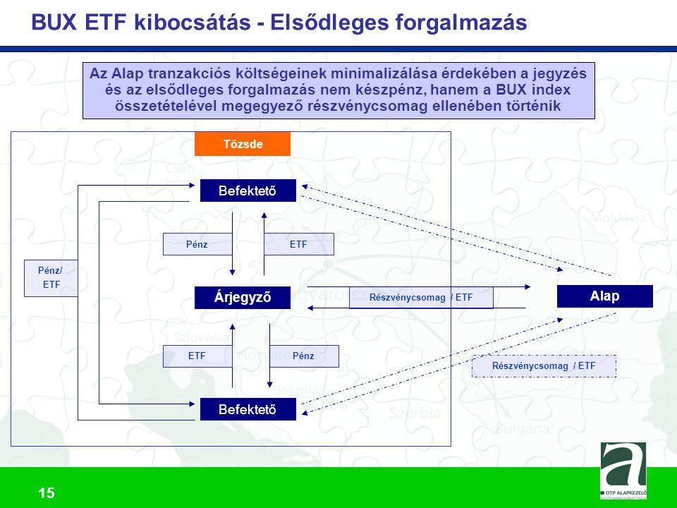 16 Az ETF Alap előnyei más termékekkel összehasonlítva I.