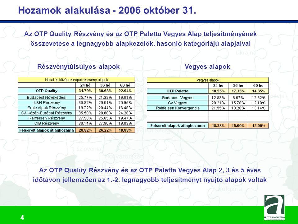 OTP Tőzsdén Kereskedett BUX Indexkövető Alap (BUX ETF)