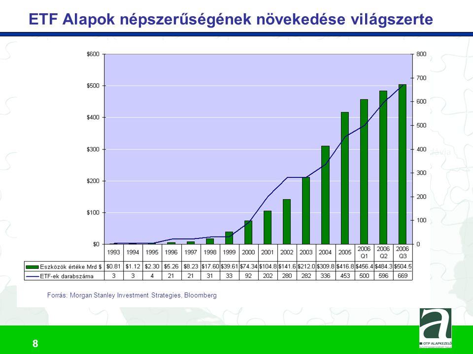 9 ETF Alapok népszerűségének növekedése Európában Forrás: Morgan Stanley Investment Strategies, Bloomberg