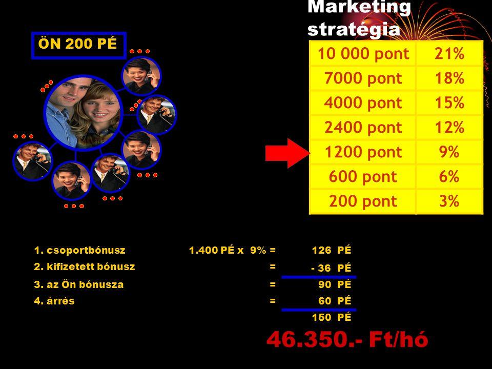 ÖN 200 PÉ 1. csoportbónusz1.400 PÉ x 9% = 126 PÉ 2. kifizetett bónusz= - 36 PÉ 3. az Ön bónusza=90 PÉ 4. árrés=60 PÉ 150 PÉ 46.350.- Ft/hó Marketing s
