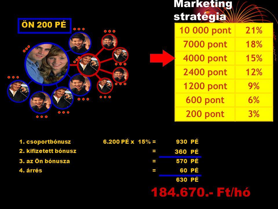 ÖN 200 PÉ 1. csoportbónusz6.200 PÉ x 15% = 930 PÉ 2. kifizetett bónusz= 360 PÉ 3. az Ön bónusza=570 PÉ 4. árrés=60 PÉ 630 PÉ 184.670.- Ft/hó Marketing
