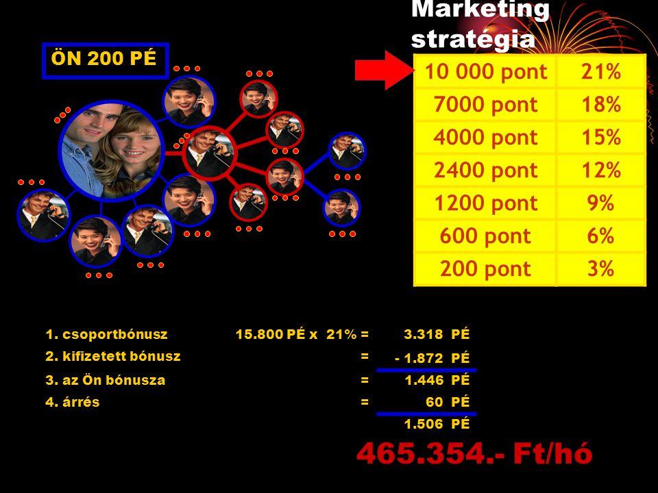ÖN 200 PÉ 1. csoportbónusz15.800 PÉ x 21% = 3.318 PÉ 2. kifizetett bónusz= - 1.872 PÉ 3. az Ön bónusza=1.446 PÉ 4. árrés=60 PÉ 1.506 PÉ 465.354.- Ft/h