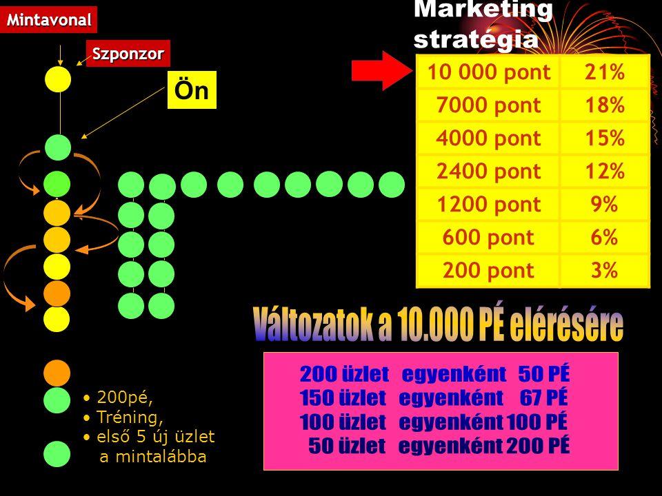 Ön Marketing stratégia 10 000 pont21% 7000 pont18% 4000 pont15% 2400 pont12% 1200 pont9% 600 pont6% 200 pont3% Szponzor Mintavonal 200pé, Tréning, els