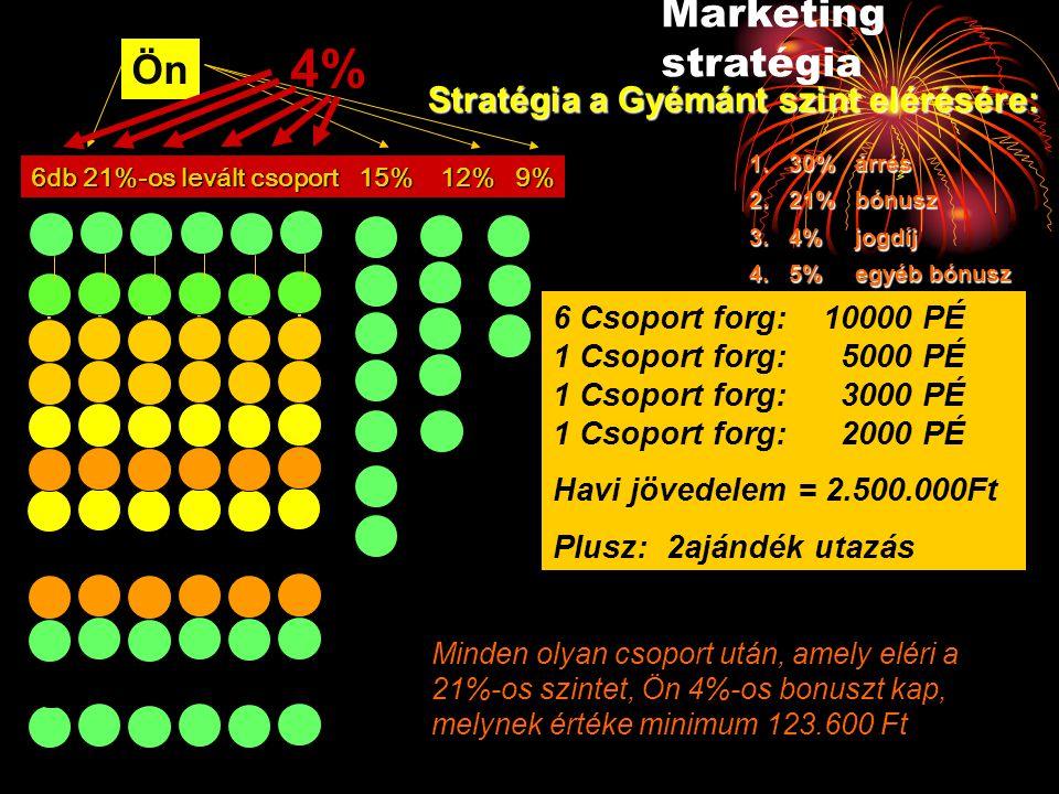 Stratégia a Gyémánt szint elérésére: Minden olyan csoport után, amely eléri a 21%-os szintet, Ön 4%-os bonuszt kap, melynek értéke minimum 123.600 Ft