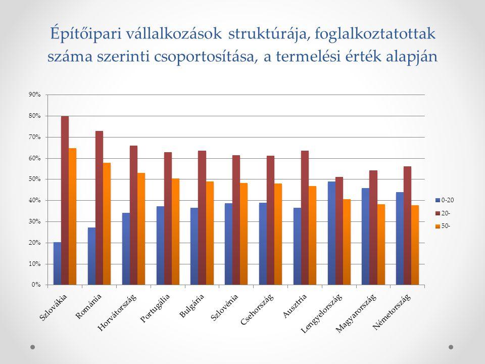 Építőipari vállalkozások struktúrája, foglalkoztatottak száma szerinti csoportosítása, a termelési érték alapján