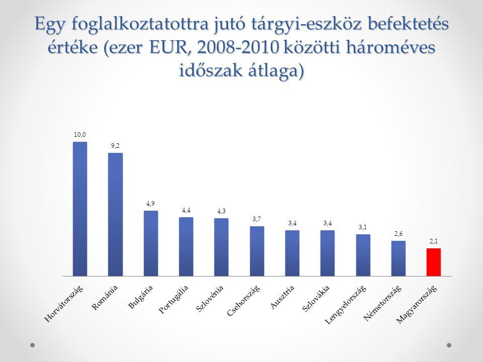 Egy foglalkoztatottra jutó tárgyi-eszköz befektetés értéke (ezer EUR, 2008-2010 közötti hároméves időszak átlaga)