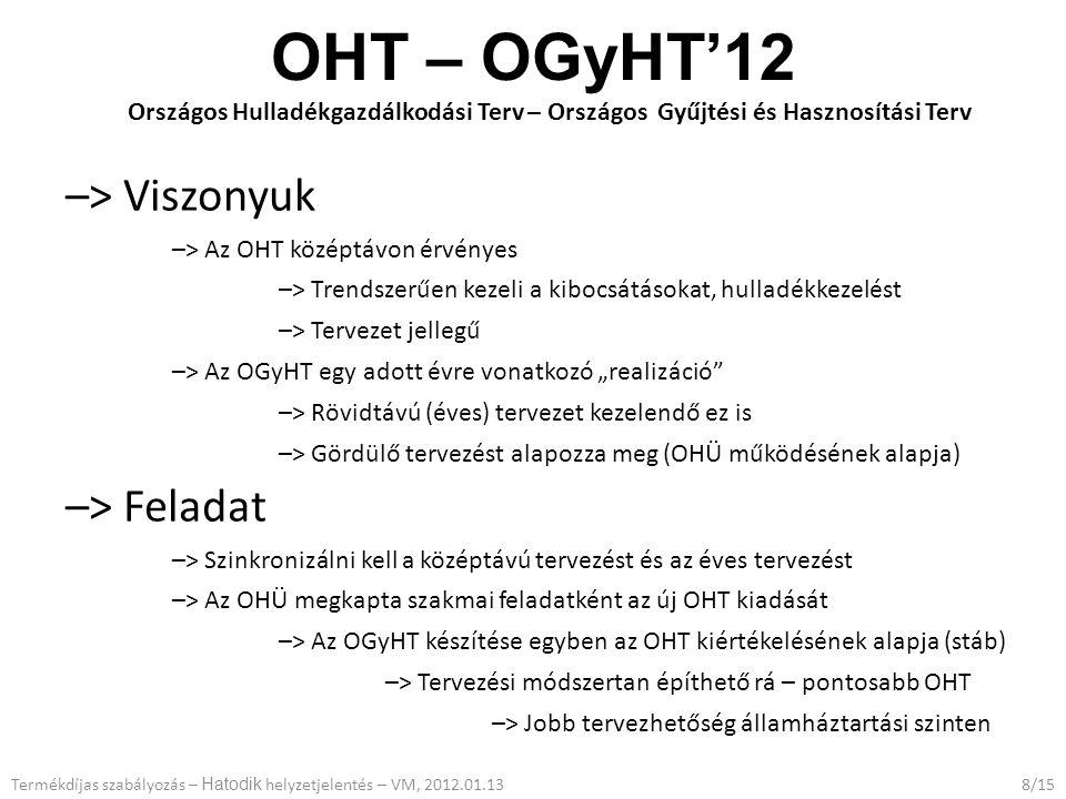 """OHT – OGyHT'12 Országos Hulladékgazdálkodási Terv – Országos Gyűjtési és Hasznosítási Terv –> Viszonyuk –> Az OHT középtávon érvényes –> Trendszerűen kezeli a kibocsátásokat, hulladékkezelést –> Tervezet jellegű –> Az OGyHT egy adott évre vonatkozó """"realizáció –> Rövidtávú (éves) tervezet kezelendő ez is –> Gördülő tervezést alapozza meg (OHÜ működésének alapja) –> Feladat –> Szinkronizálni kell a középtávú tervezést és az éves tervezést –> Az OHÜ megkapta szakmai feladatként az új OHT kiadását –> Az OGyHT készítése egyben az OHT kiértékelésének alapja (stáb) –> Tervezési módszertan építhető rá – pontosabb OHT –> Jobb tervezhetőség államháztartási szinten 8/15Termékdíjas szabályozás – Hatodik helyzetjelentés – VM, 2012.01.13"""