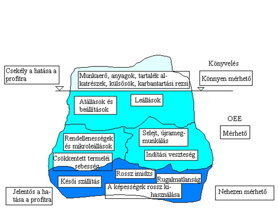 Folyamatokra koncentráló Nagyon sok van Amivel itt foglalkozunk –MT…-k (általános) –T cédulás (TPM) –Tervezett/nem tervezett - túlórák