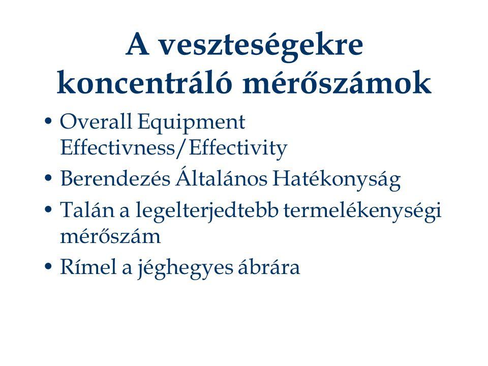 A veszteségekre koncentráló mérőszámok Overall Equipment Effectivness/Effectivity Berendezés Általános Hatékonyság Talán a legelterjedtebb termelékenységi mérőszám Rímel a jéghegyes ábrára
