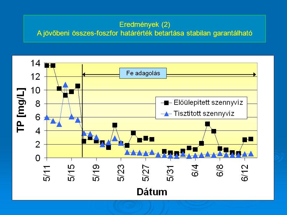 Eredmények (2) A jövőbeni összes-foszfor határérték betartása stabilan garantálható