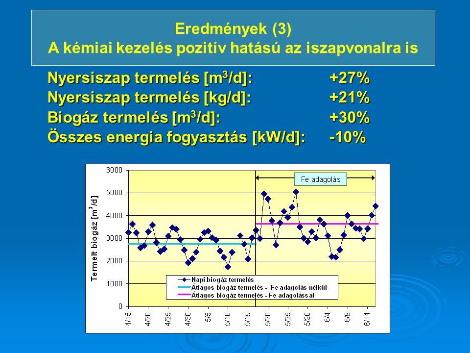 Nyersiszap termelés [m 3 /d]: +27% Nyersiszap termelés [kg/d]: +21% Biogáz termelés [m 3 /d]: +30% Összes energia fogyasztás [kW/d]: -10% Eredmények (
