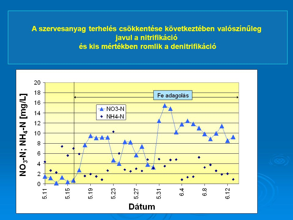 A szervesanyag terhelés csökkentése következtében valószínűleg javul a nitrifikáció és kis mértékben romlik a denitrifikáció