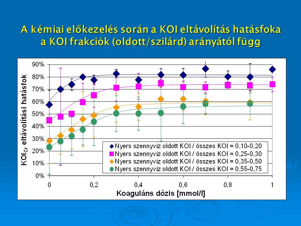 A kémiai előkezelés során a KOI eltávolítás hatásfoka a KOI frakciók (oldott/szilárd) arányától függ A kémiai előkezelés során a KOI eltávolítás hatás