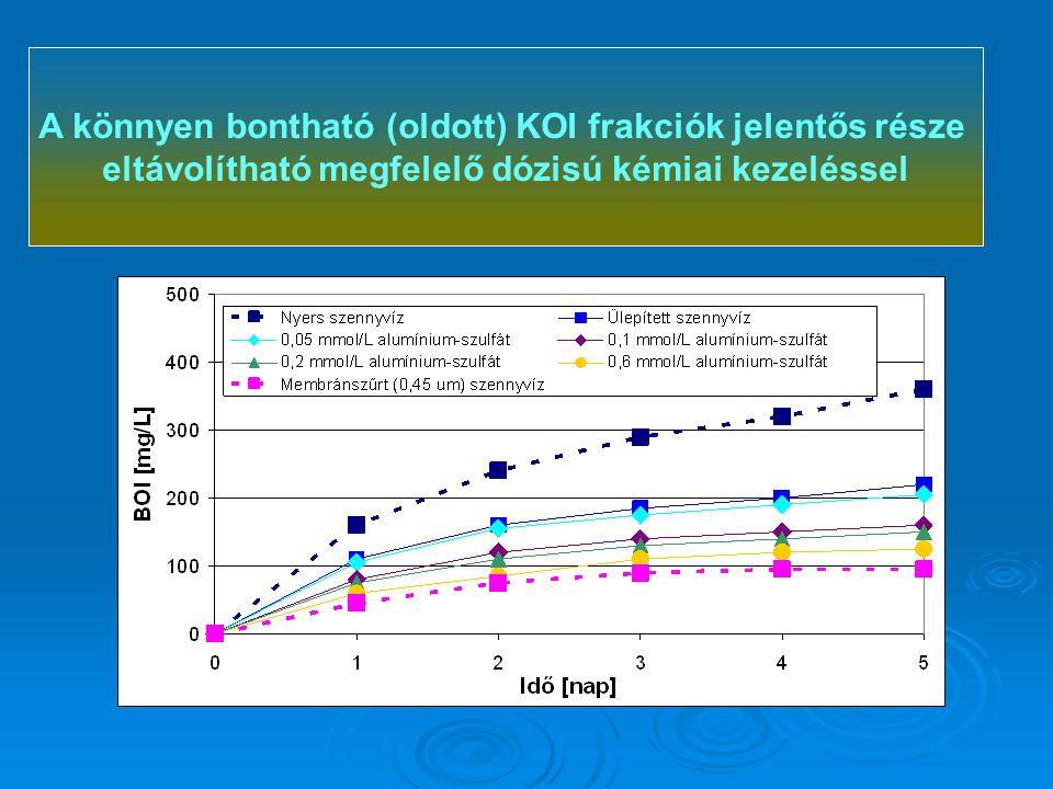 A könnyen bontható (oldott) KOI frakciók jelentős része eltávolítható megfelelő dózisú kémiai kezeléssel