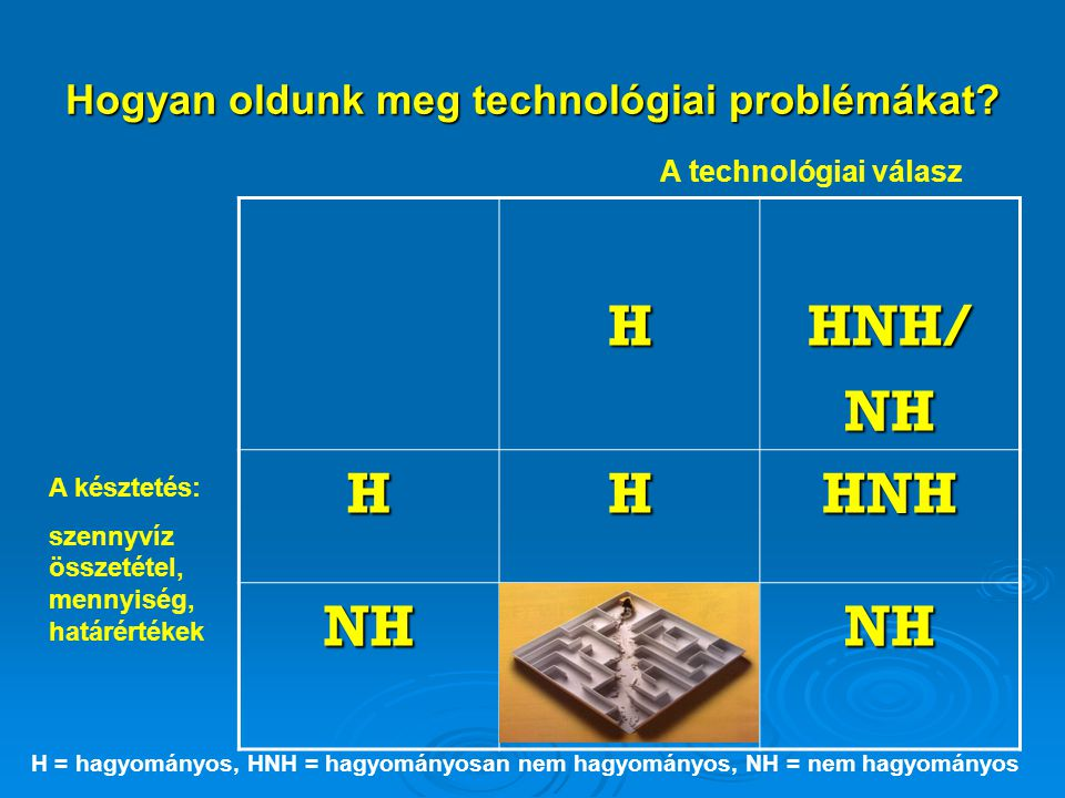 Hogyan oldunk meg technológiai problémákat? HHNH/NH HHHNH NHHNH/NHNH A késztetés: szennyvíz összetétel, mennyiség, határértékek A technológiai válasz