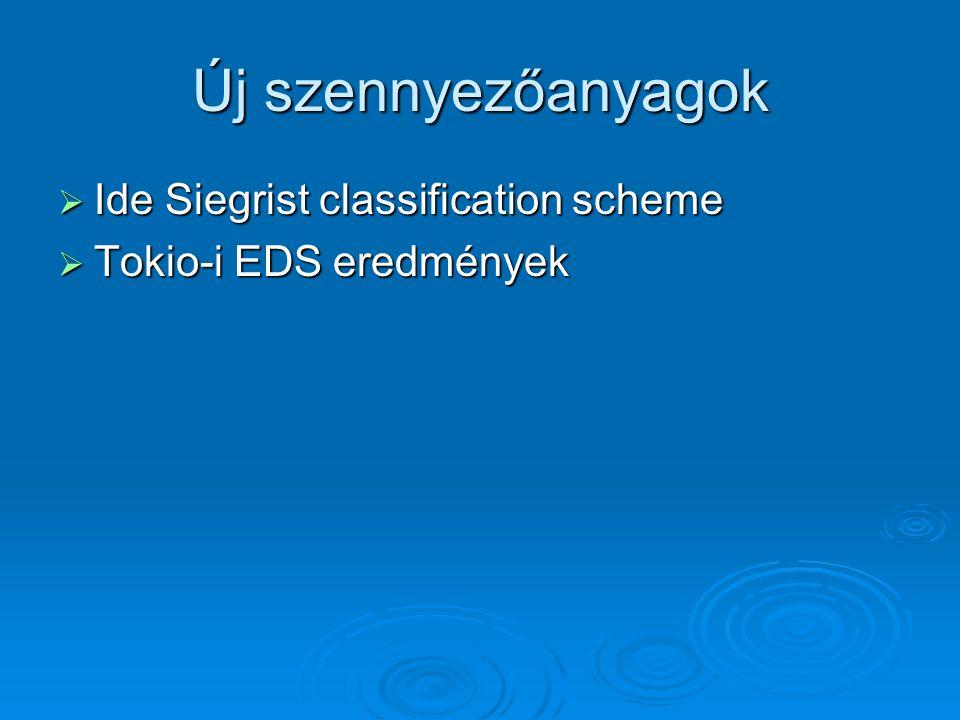 Új szennyezőanyagok  Ide Siegrist classification scheme  Tokio-i EDS eredmények