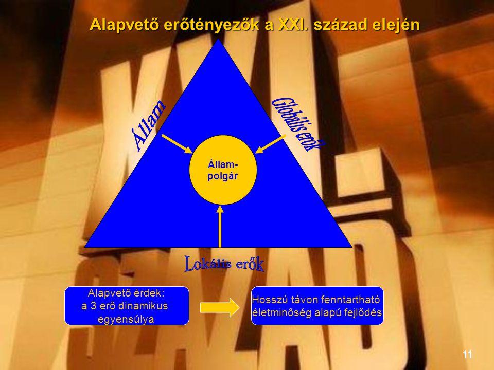 11 Alapvető erőtényezők a XXI. század elején Állam- polgár Alapvető érdek: a 3 erő dinamikus egyensúlya Hosszú távon fenntartható életminőség alapú fe