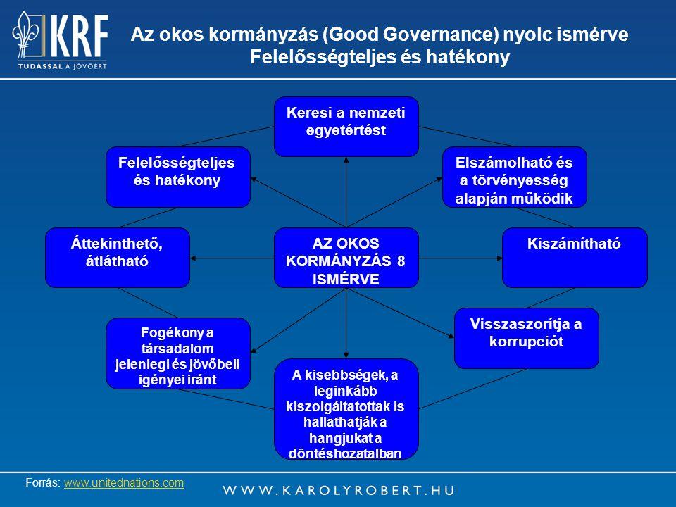 21 Az okos kormányzás (Good Governance) nyolc ismérve Felelősségteljes és hatékony Keresi a nemzeti egyetértést Elszámolható és a törvényesség alapján