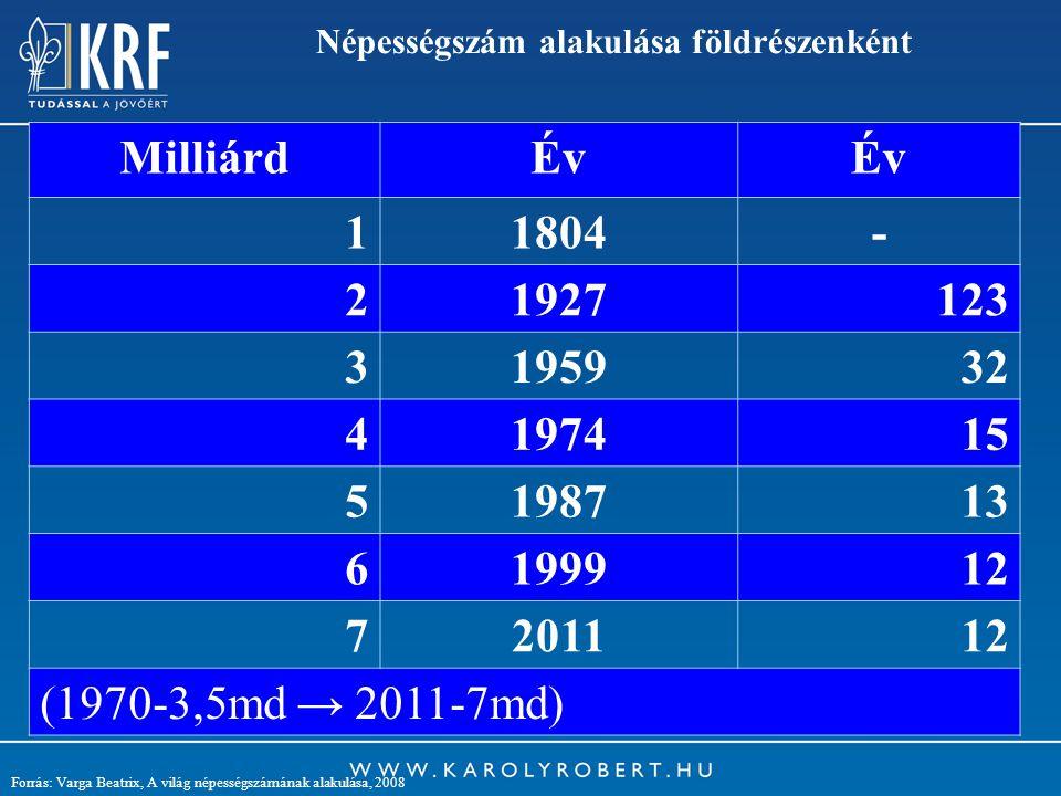 9 Népességszám alakulása földrészenként Forrás: Varga Beatrix, A világ népességszámának alakulása, 2008 MilliárdÉv 11804- 21927123 3195932 4197415 519