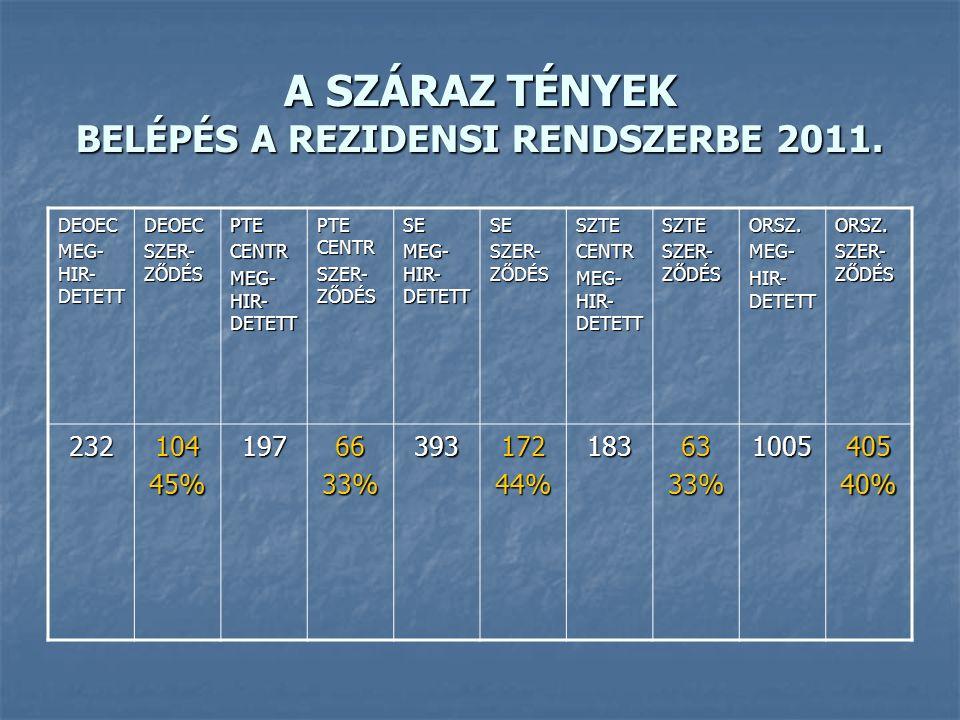 A SZÁRAZ TÉNYEK BELÉPÉS A REZIDENSI RENDSZERBE 2011.