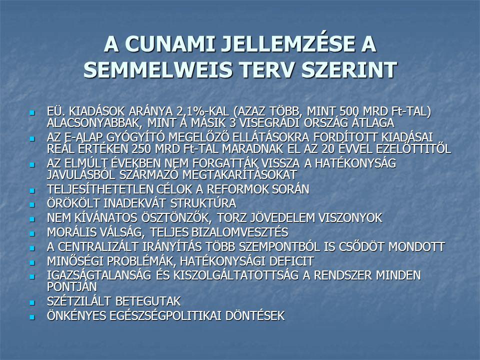 A SZÁRAZ TÉNYEK NETTÓ KERESETEK A NEMZETGAZDASÁGBAN (Ft/fő/hó)