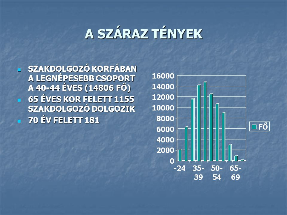 A SZÁRAZ TÉNYEK 10 000 LAKOSRA JUTÓ ORVOSOK SZÁMA MEGYÉNKÉNT NAGY SZÓRÁST MUTAT 10 000 LAKOSRA JUTÓ ORVOSOK SZÁMA MEGYÉNKÉNT NAGY SZÓRÁST MUTAT BUDAPEST 56,96 (9806FŐ) BUDAPEST 56,96 (9806FŐ) NÓGRÁD 17,42 (357FŐ) NÓGRÁD 17,42 (357FŐ) BÉKÉS 17,00 (623FŐ) BÉKÉS 17,00 (623FŐ) FEJÉR 16,49 (705FŐ) FEJÉR 16,49 (705FŐ) PEST 11,29 (1389FŐ) PEST 11,29 (1389FŐ) 10 000 LAKOSRA JUTÓ SZAKDOLGOZÓK SZÁMA SZINTÉN NAGYON SZÓR MEGYÉNKÉNT 10 000 LAKOSRA JUTÓ SZAKDOLGOZÓK SZÁMA SZINTÉN NAGYON SZÓR MEGYÉNKÉNT BUDAPEST 123,93 (21336FŐ) BARANYA 105,65 (4160FŐ) FEJÉR 31,00 (1325FŐ)