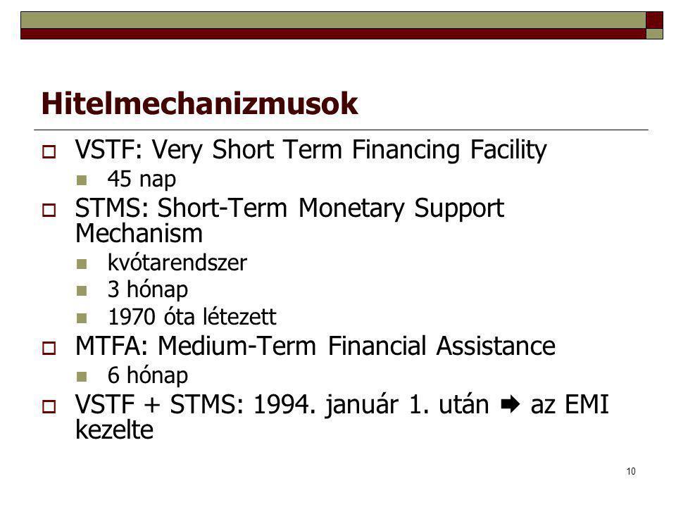 10 Hitelmechanizmusok  VSTF: Very Short Term Financing Facility 45 nap  STMS: Short-Term Monetary Support Mechanism kvótarendszer 3 hónap 1970 óta létezett  MTFA: Medium-Term Financial Assistance 6 hónap  VSTF + STMS: 1994.