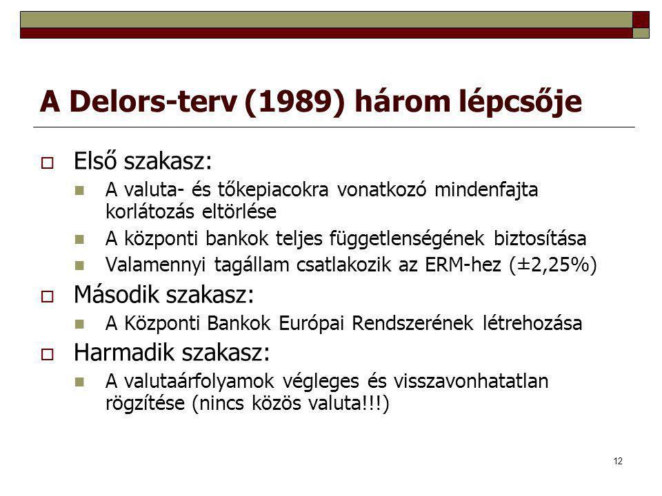 12 A Delors-terv (1989) három lépcsője  Első szakasz: A valuta- és tőkepiacokra vonatkozó mindenfajta korlátozás eltörlése A központi bankok teljes f