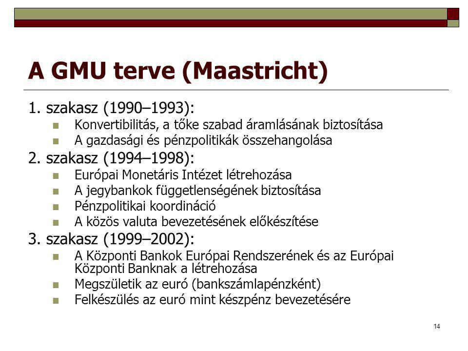 14 A GMU terve (Maastricht) 1. szakasz (1990–1993): Konvertibilitás, a tőke szabad áramlásának biztosítása A gazdasági és pénzpolitikák összehangolása